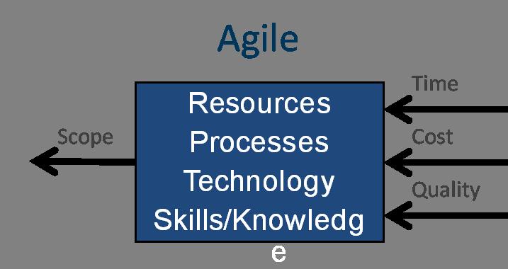 Agileparadigm